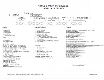 pdf clipping of RCCs chart of accounts