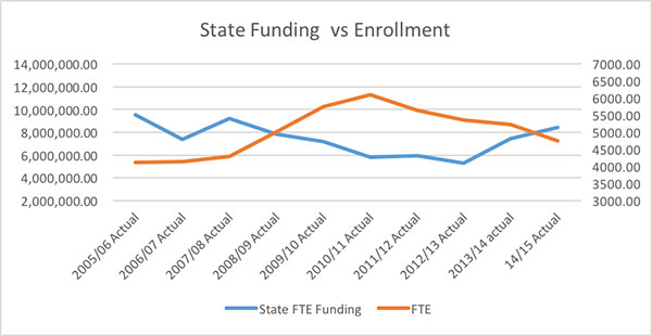 Enrollment vs. state funding chart